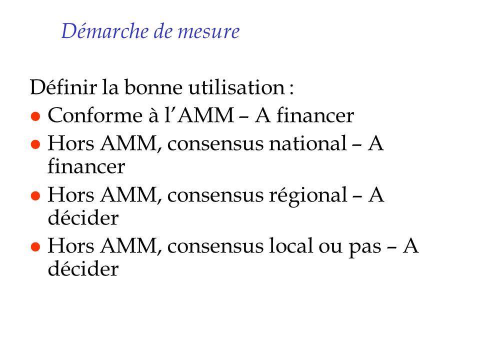Démarche de mesure Définir la bonne utilisation : Conforme à l'AMM – A financer. Hors AMM, consensus national – A financer.
