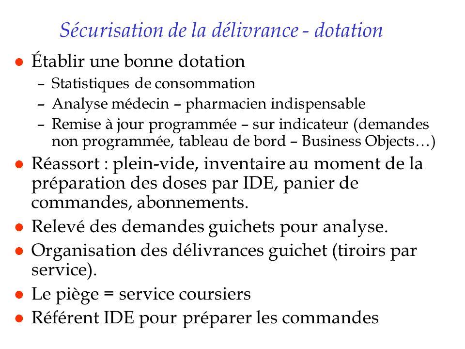 Sécurisation de la délivrance - dotation