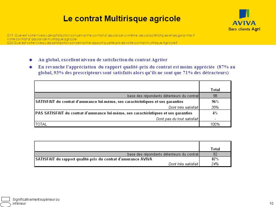 Le contrat Multirisque agricole