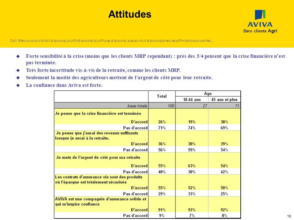 Attitudes Baro clients Agri.