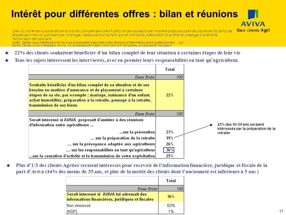 Intérêt pour différentes offres : bilan et réunions