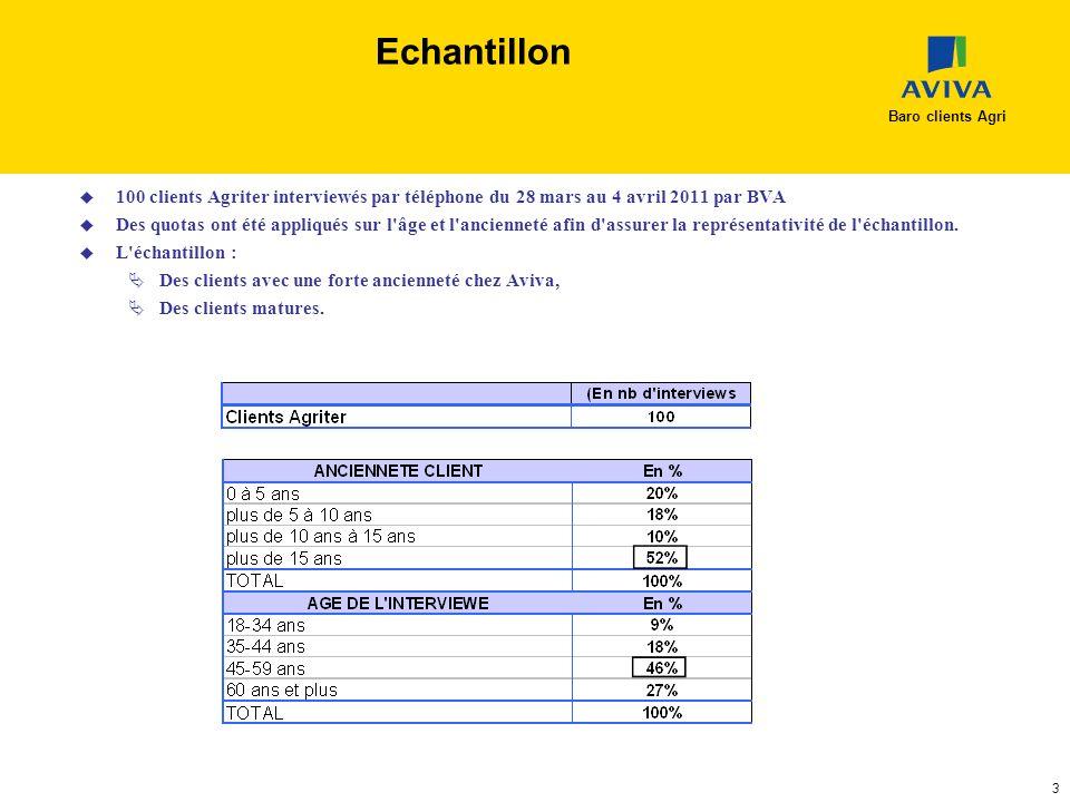 Echantillon Baro clients Agri. 100 clients Agriter interviewés par téléphone du 28 mars au 4 avril 2011 par BVA.
