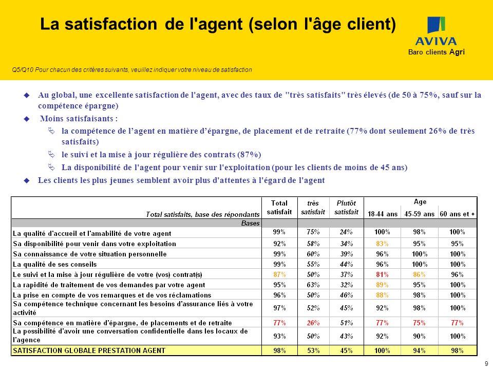 La satisfaction de l agent (selon l âge client)