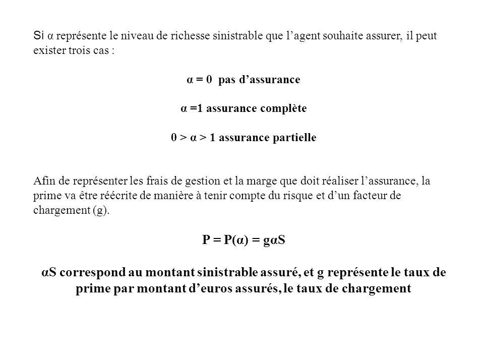 0 > α > 1 assurance partielle
