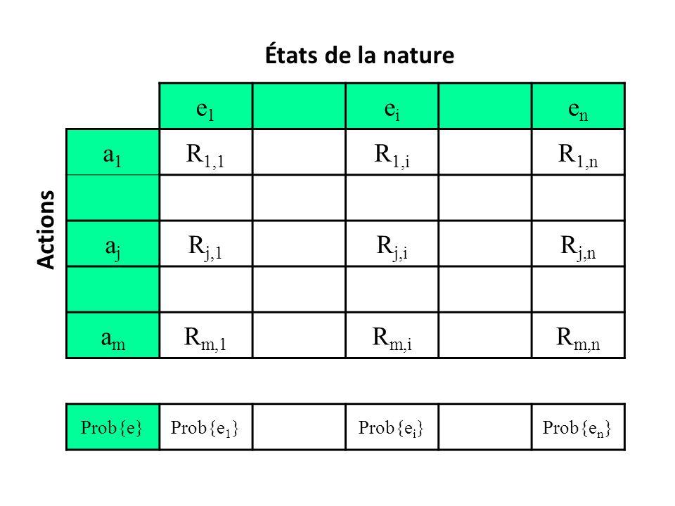 États de la nature e1 ei en a1 R1,1 R1,i R1,n aj Rj,1 Rj,i Rj,n am