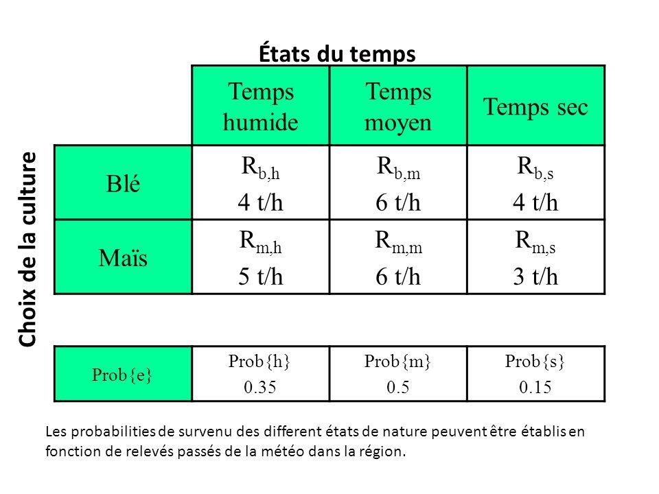 États du temps Temps humide Temps moyen Temps sec Blé Rb,h 4 t/h Rb,m