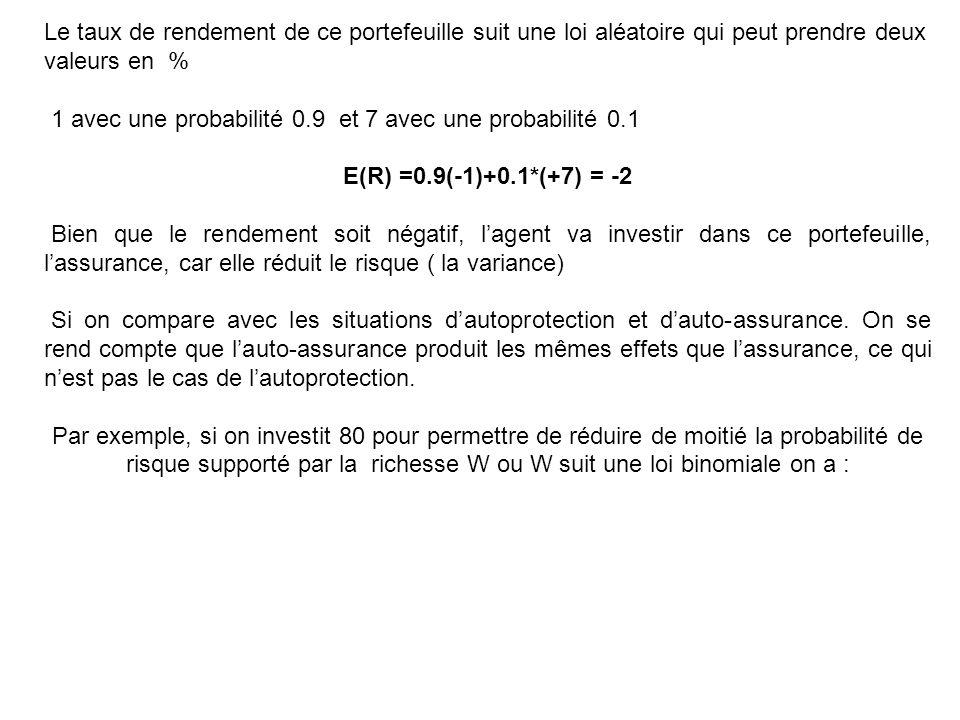 Le taux de rendement de ce portefeuille suit une loi aléatoire qui peut prendre deux valeurs en %