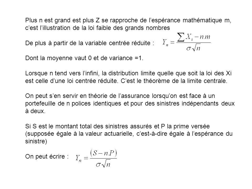 Plus n est grand est plus Z se rapproche de l'espérance mathématique m, c'est l'illustration de la loi faible des grands nombres