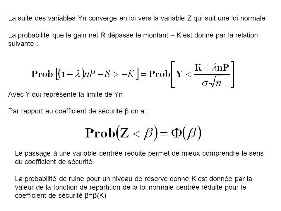 La suite des variables Yn converge en loi vers la variable Z qui suit une loi normale