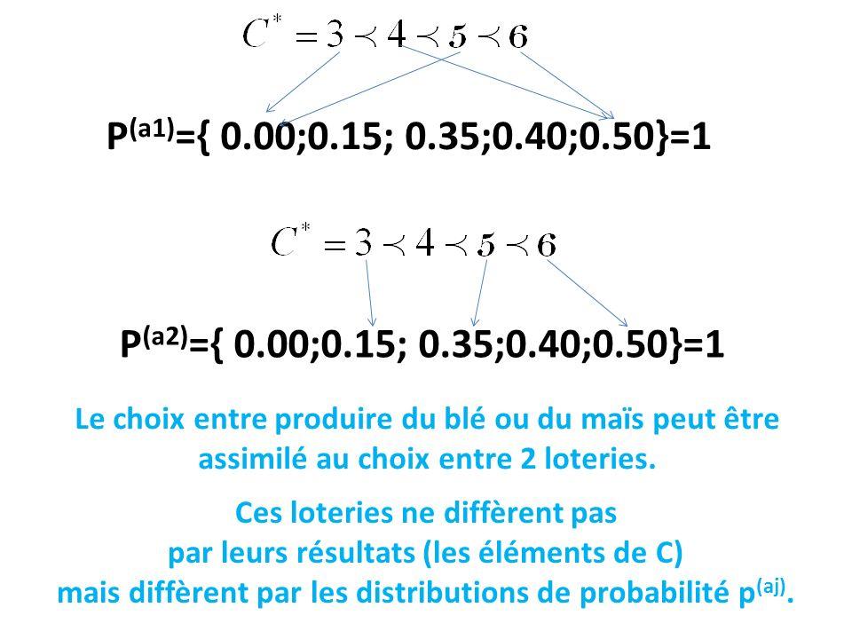 P(a1)={ 0.00;0.15; 0.35;0.40;0.50}=1 P(a2)={ 0.00;0.15; 0.35;0.40;0.50}=1.