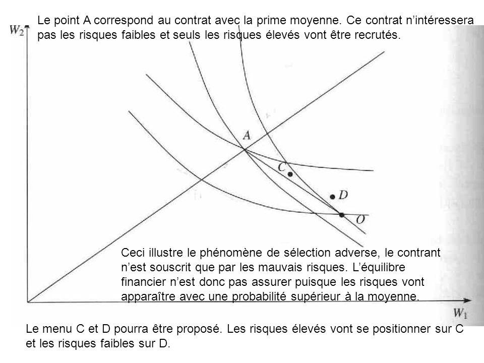 Le point A correspond au contrat avec la prime moyenne