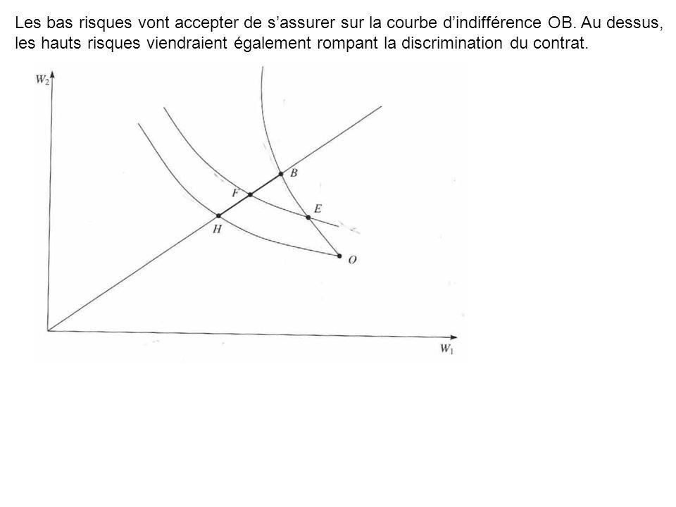 Les bas risques vont accepter de s'assurer sur la courbe d'indifférence OB.
