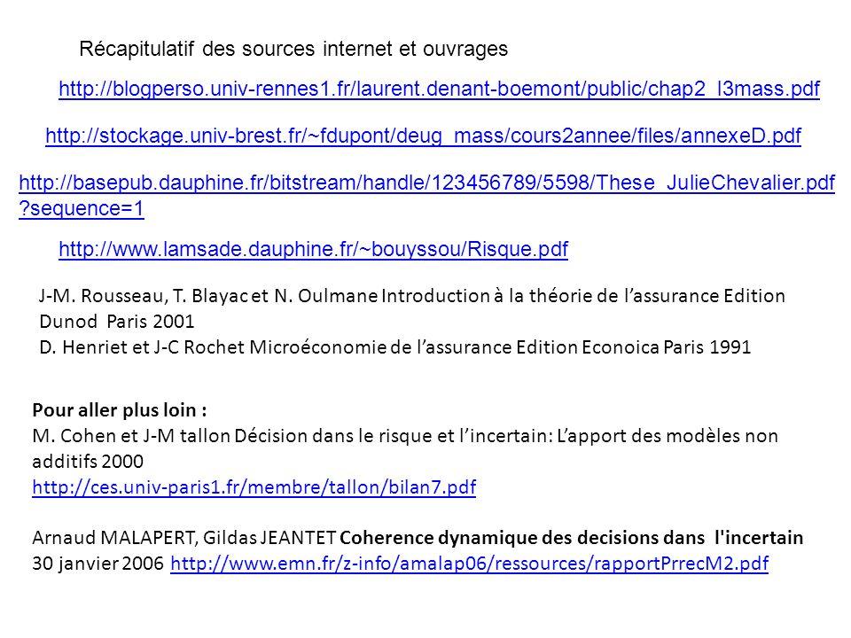 Récapitulatif des sources internet et ouvrages