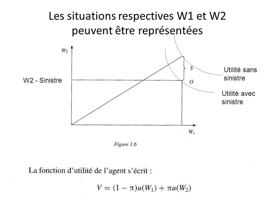 Les situations respectives W1 et W2 peuvent être représentées