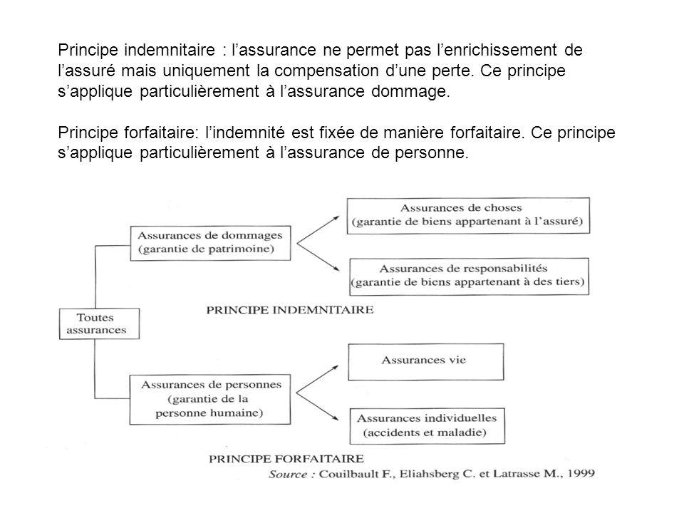 Principe indemnitaire : l'assurance ne permet pas l'enrichissement de l'assuré mais uniquement la compensation d'une perte. Ce principe s'applique particulièrement à l'assurance dommage.