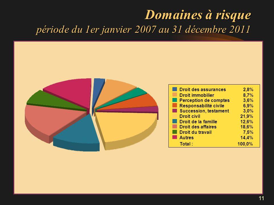 Domaines à risque période du 1er janvier 2007 au 31 décembre 2011
