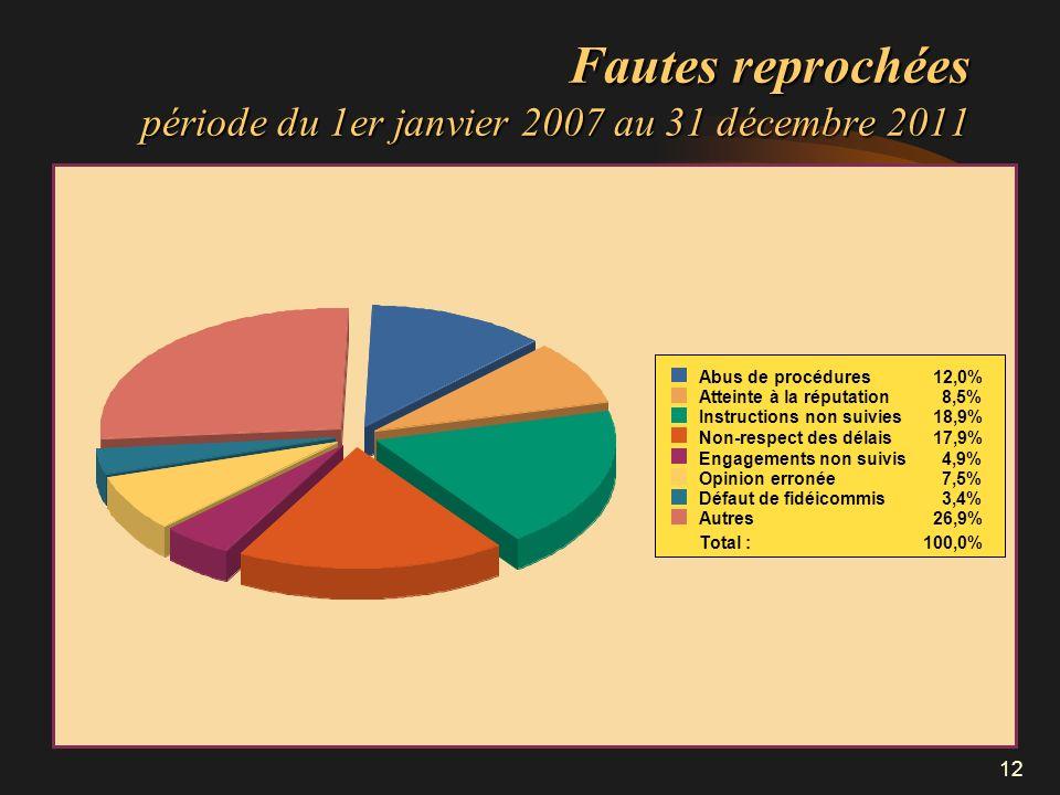 Fautes reprochées période du 1er janvier 2007 au 31 décembre 2011