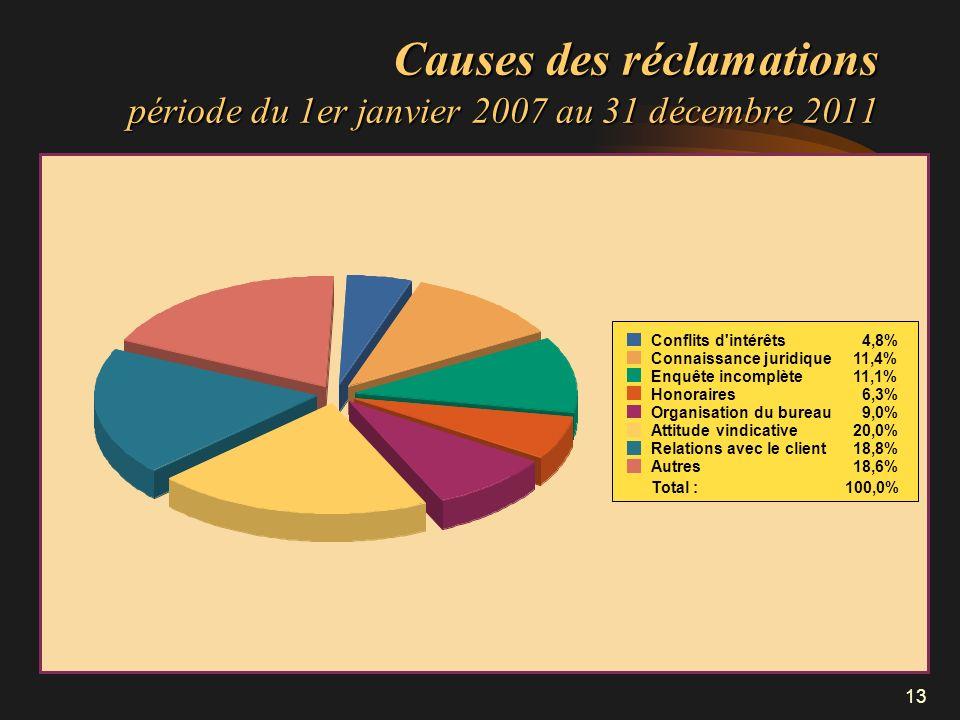 Causes des réclamations période du 1er janvier 2007 au 31 décembre 2011