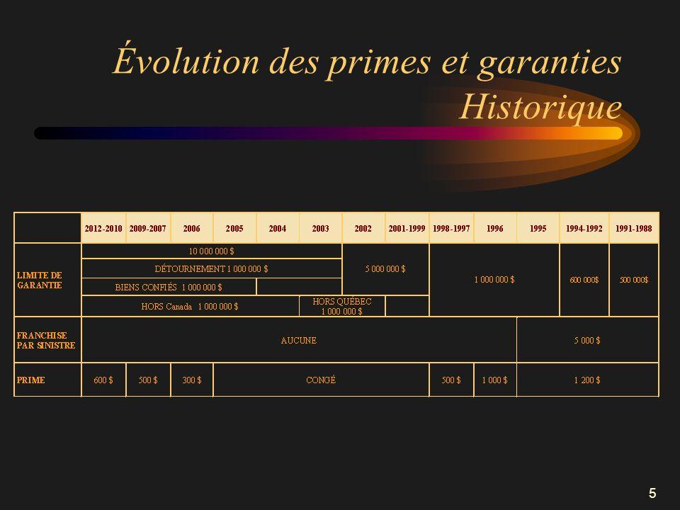 Évolution des primes et garanties Historique