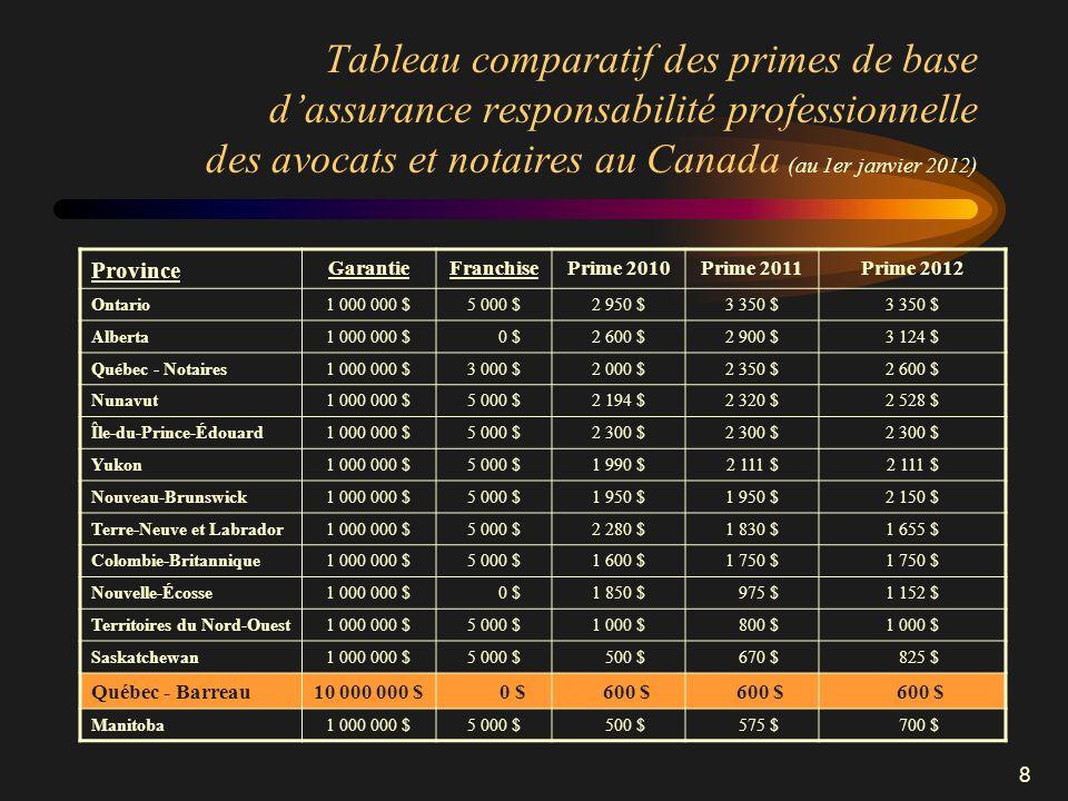 Tableau comparatif des primes de base d'assurance responsabilité professionnelle des avocats et notaires au Canada (au 1er janvier 2012)