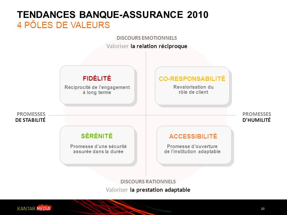 TENDANCES BANQUE-ASSURANCE 2010