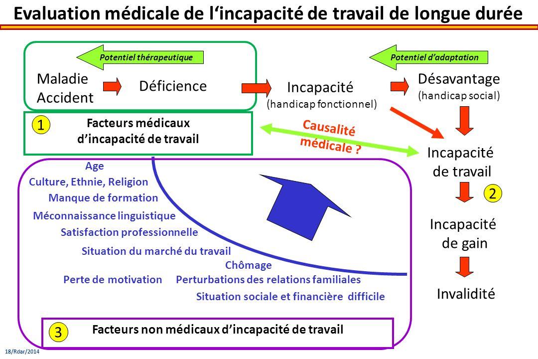 Evaluation médicale de l'incapacité de travail de longue durée