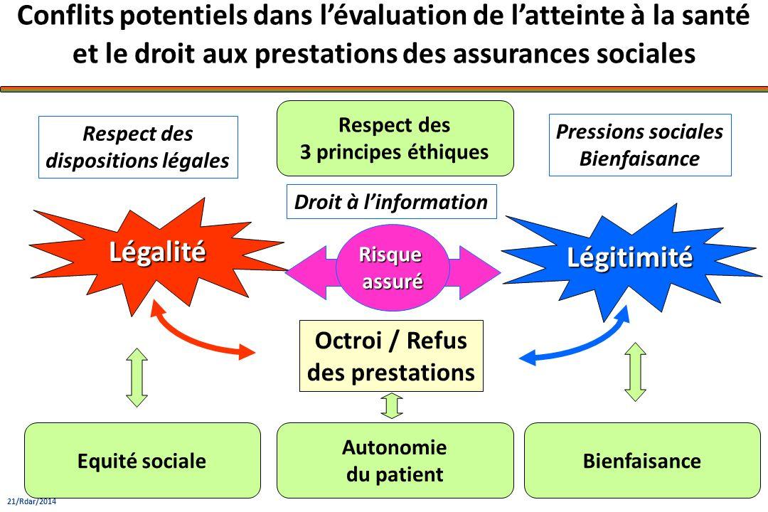 Légitimité Légalité. Conflits potentiels dans l'évaluation de l'atteinte à la santé et le droit aux prestations des assurances sociales.