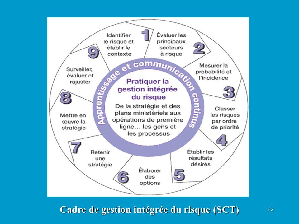 Cadre de gestion intégrée du risque (SCT)