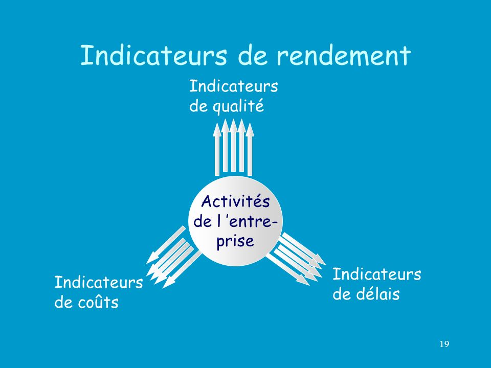 Indicateurs de rendement