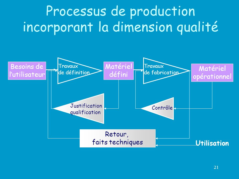 Processus de production incorporant la dimension qualité