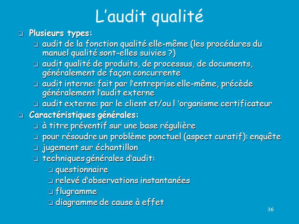 L'audit qualité Plusieurs types: