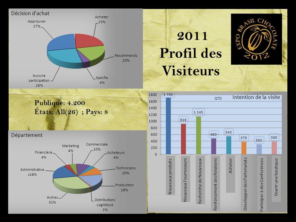 2011 Profil des Visiteurs Publique: 4.200 États: All(26) ; Pays: 8