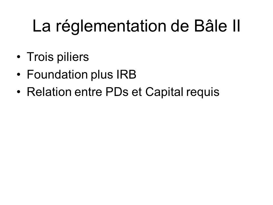 La réglementation de Bâle II