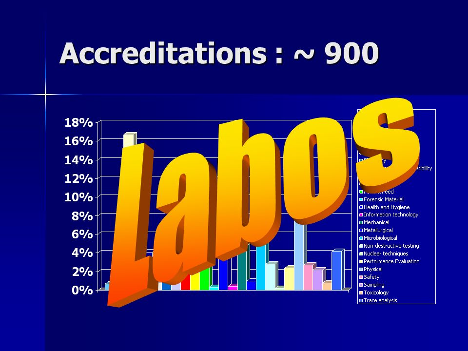 Accreditations : ~ 900 Labos