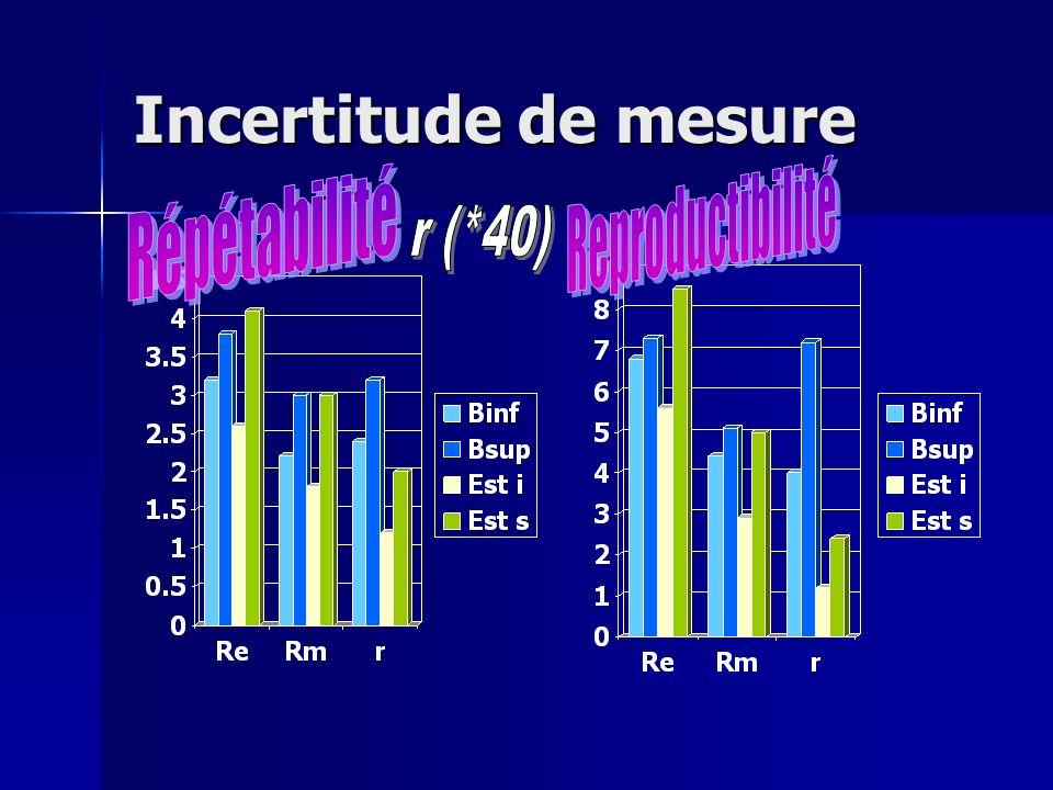 Incertitude de mesure Reproductibilité Répétabilité r (*40)