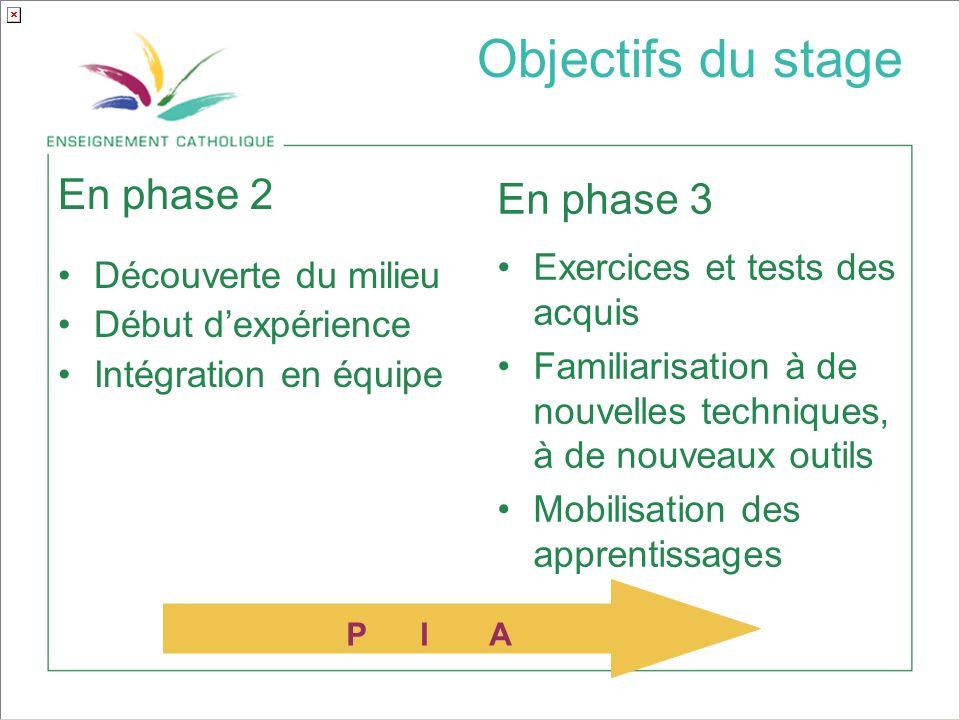 Objectifs du stage En phase 3 En phase 2 Exercices et tests des acquis