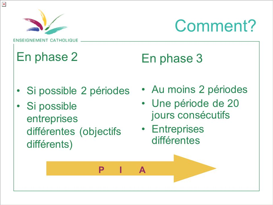 Comment En phase 2 En phase 3 Si possible 2 périodes