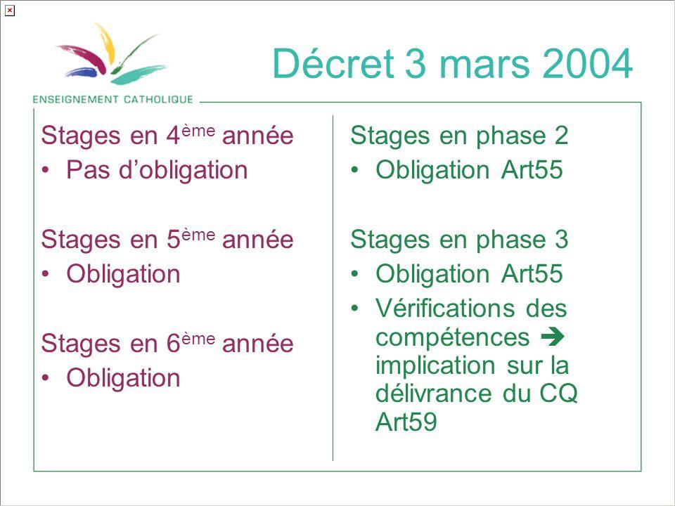 Décret 3 mars 2004 Stages en 4ème année Pas d'obligation
