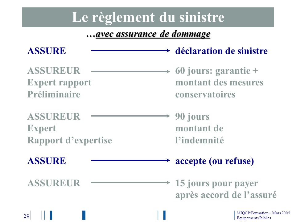 Equipements publics les principaux acteurs et leurs for Chambre de l assurance de dommage