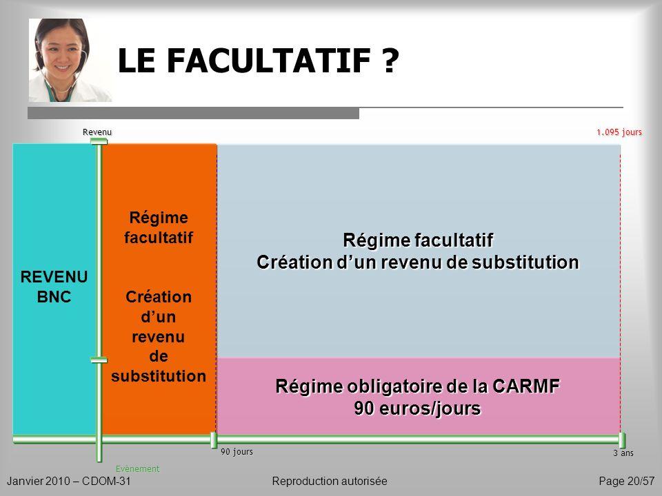 Création d'un revenu de substitution Régime obligatoire de la CARMF