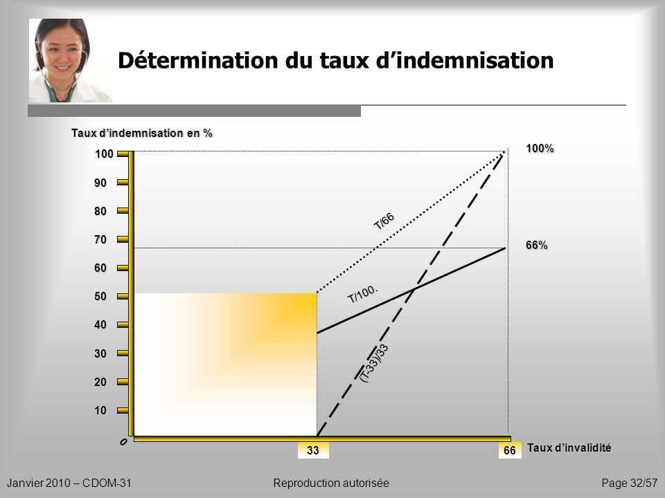Détermination du taux d'indemnisation
