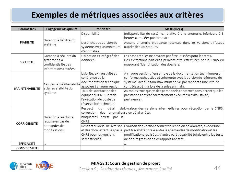 Exemples de métriques associées aux critères