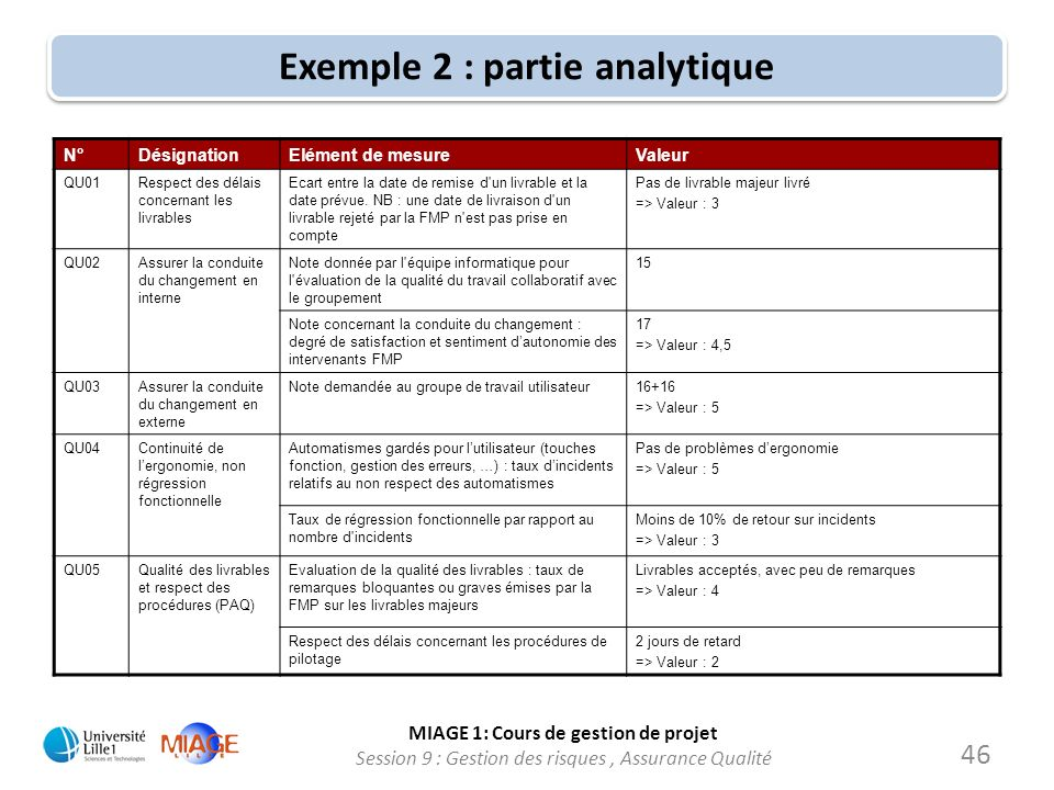 Exemple 2 : partie analytique