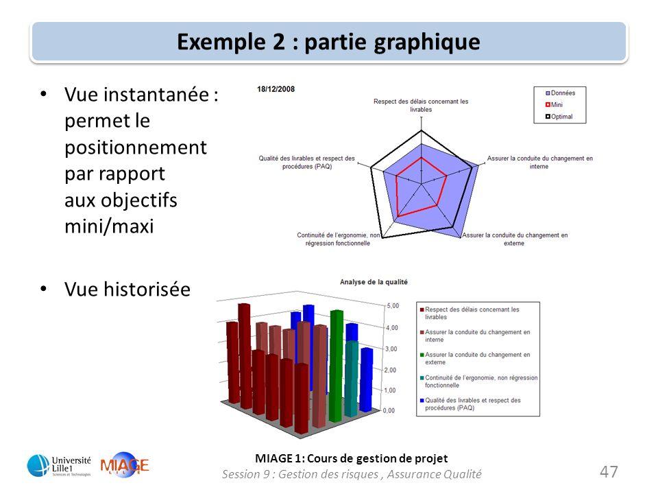Exemple 2 : partie graphique