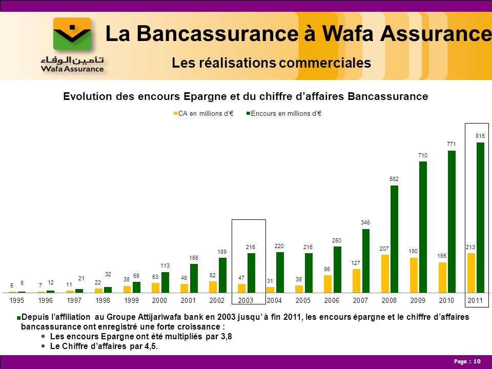 La Bancassurance à Wafa Assurance Les réalisations commerciales