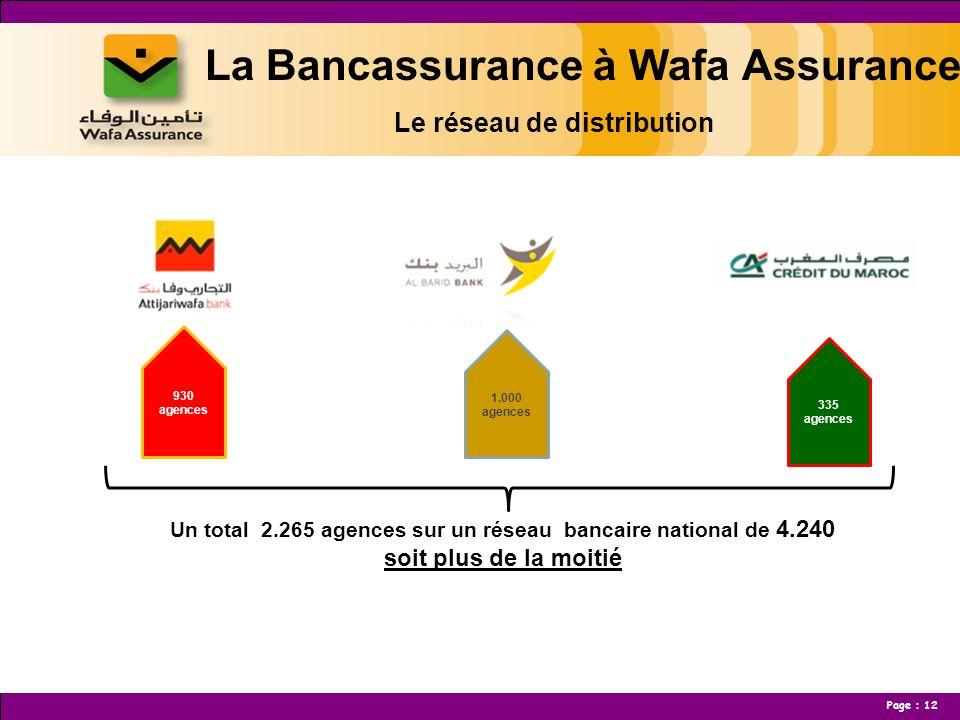 Un total 2.265 agences sur un réseau bancaire national de 4.240