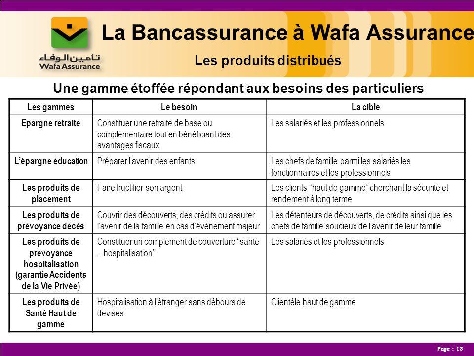 La Bancassurance à Wafa Assurance Les produits distribués