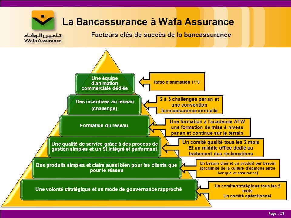 La Bancassurance à Wafa Assurance