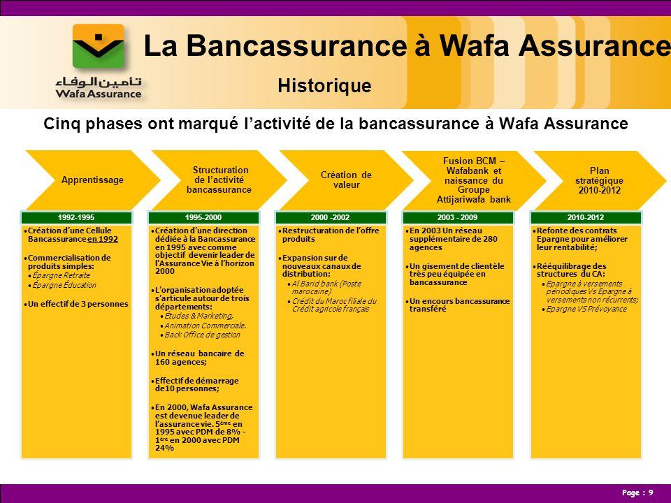 La Bancassurance à Wafa Assurance Historique