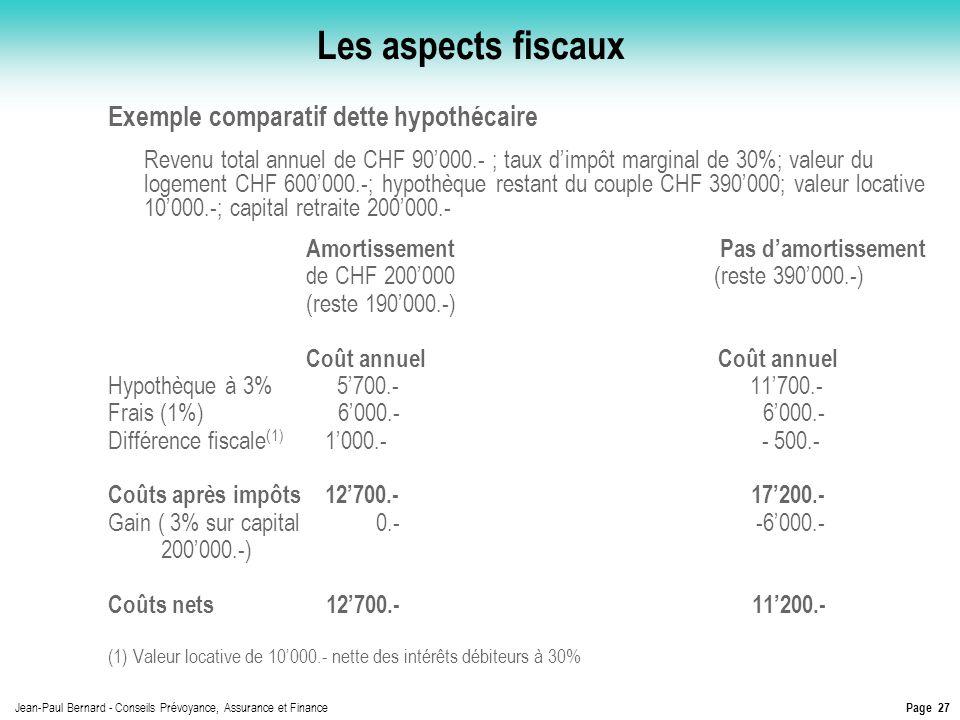 Les aspects fiscaux Exemple comparatif dette hypothécaire
